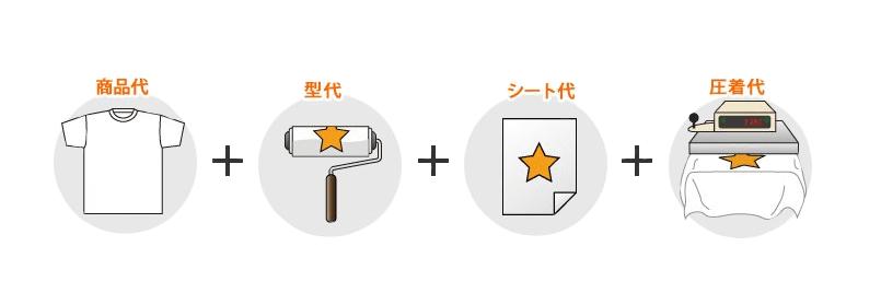 転写の料金・商品代+型代+シート代+圧着代