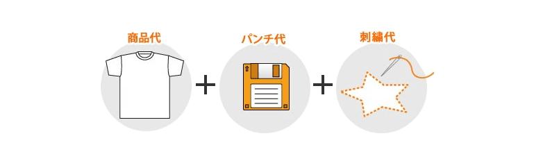 ロゴマークや指定書体以外の刺繍の料金