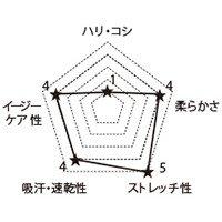 CH950 FOLKの生地グラフ