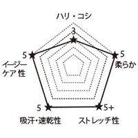7038SC FOLKの生地グラフ