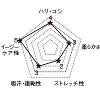 7019SC FOLKの生地グラフ