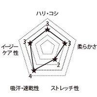 7003SC FOLKの生地グラフ